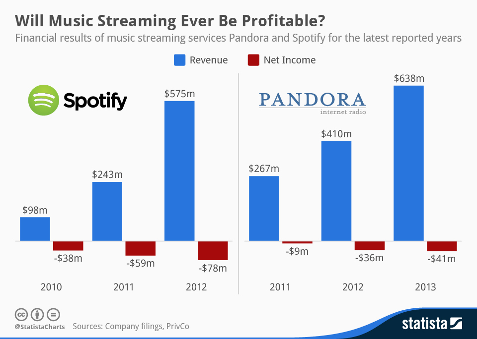 Revenue and_net_loss of Pandora and Spotify